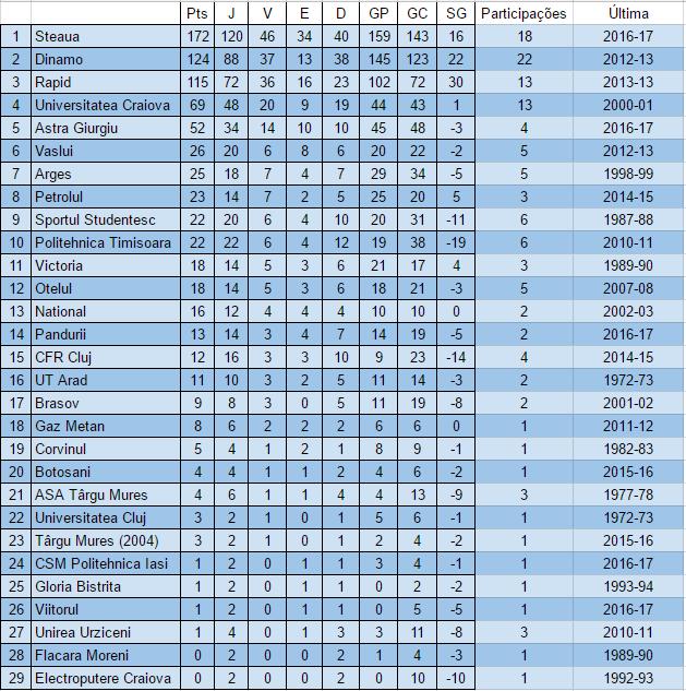 ranking-liga-europa